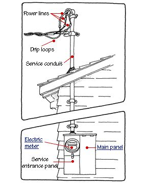 Electrical Service Entrance Wiring Diagram by The Electrical Panel Subpanels In 2019 Wiring 101