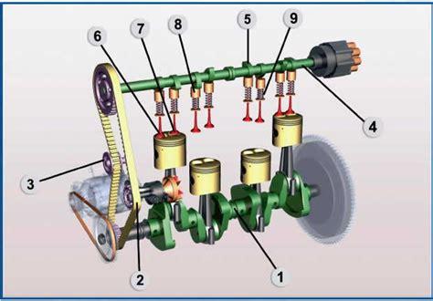 Dispense Meccanica Razionale by Manuale Di Meccanica Pdf Dispositivo Arresto Motori