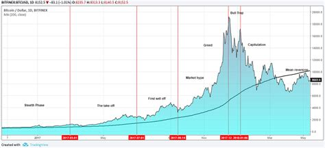 identify  trade stock market bubbles