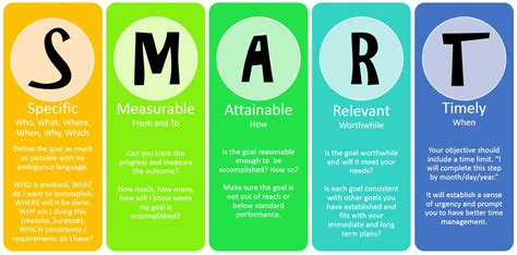 smart goal setting start the new year right with smart goals shake lose