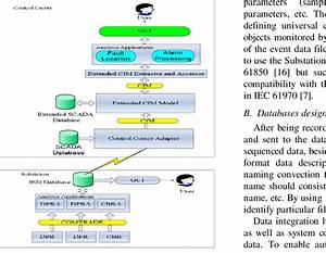 Enterprise Data Integration Architecture