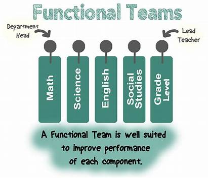 Functional Team Leadership Innovative Teams Graphic