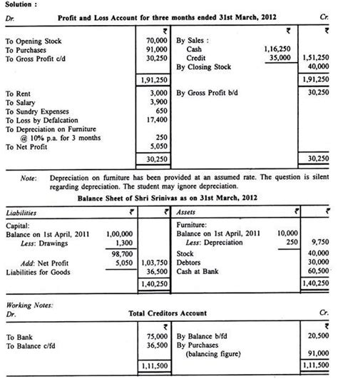 meaning of trading profit and loss account balance sheet