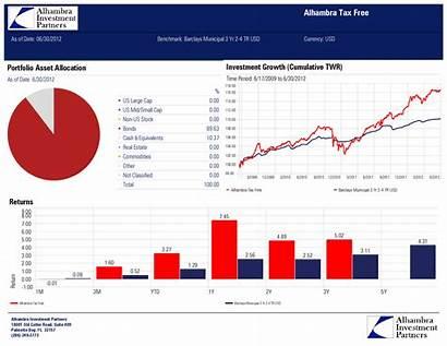 Performance Report Alhambra Q2 Strategies Tax Taxfree