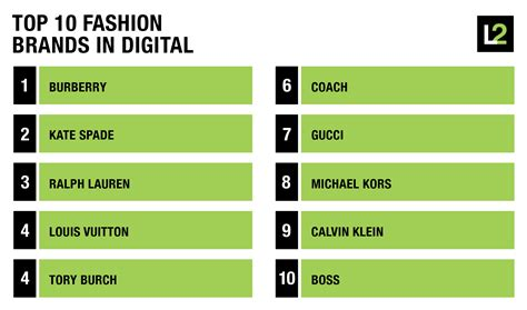 Top 10 Fashion Brands In Digital  The Daily L2