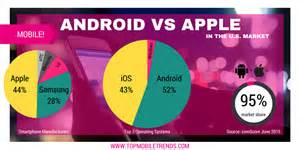 better for android apple vs android just the facts top mobile trendstop
