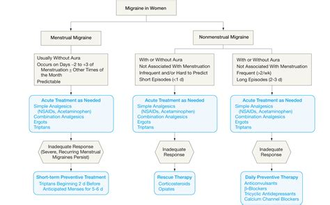 The Influence Of Estrogen On Migraine A Systematic Review. Transferring Balances Between Credit Cards. Universities In Virgina Music Schools College. Healthcare Disaster Recovery. Richmond University Tuition Ok Ford Dealers. Fha Mortgage Rates Florida Black Favour Boxes. Vermilion Health Care Center. Homeowners Insurance Rate Indoor Pool Austin. Catalog Printing Prices Rolex Explorer Prices