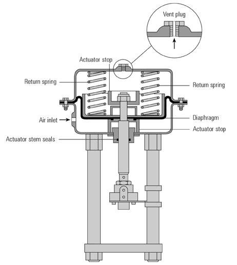 Valve Actuator Diagram by Pneumatic Valve Actuators Selection Guide Engineering360