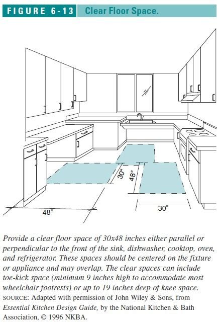kitchen design requirements auto forward to correct web page at inspectapedia com