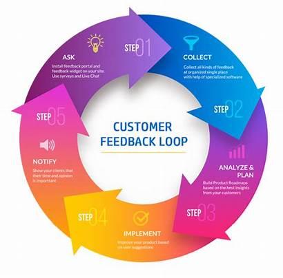 Feedback Loop Customer User Workflow Sales Closed
