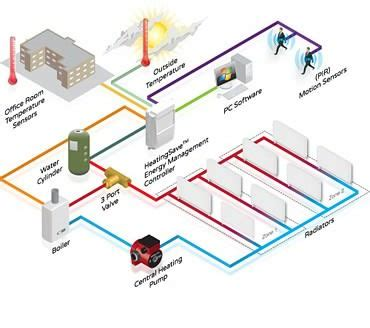global integrated building management systems bms market to grow at cagr of 12 48 until 2021
