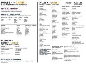 master makeup classes condensed info sheet phase 1 fast metabolism diet