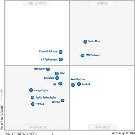 gartner magic quadrant service desk no business is an island unto itself rightanswers