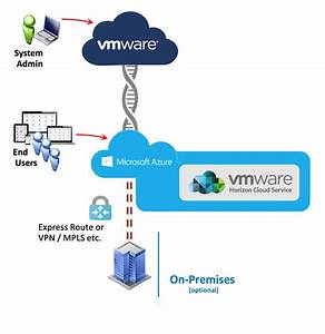 Vmware Horizon Cloud Service On Microsoft Azure