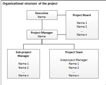 project management organization chart template project management checklist project organization it process wiki