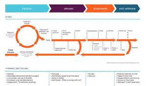 backdrop stand journey map hr service redesign weeden