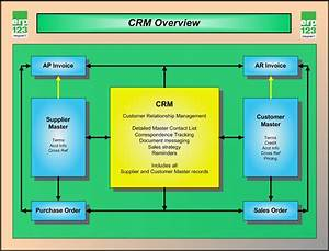 Crm Customer Relationship Management 2 Powerpoint Slides