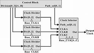 Block Diagram Of The All
