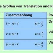 Geschwindigkeit Von Elektronen Berechnen : gr en zur beschreibung der rotation in physik ~ Themetempest.com Abrechnung