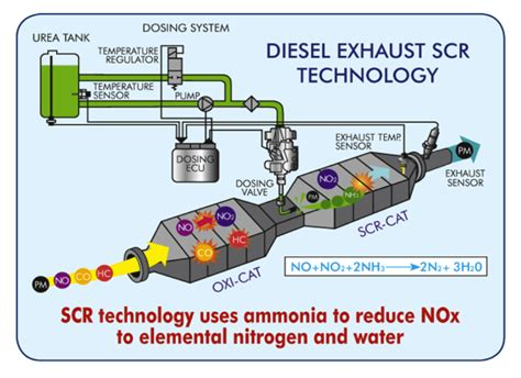 20 Facts About Def (diesel Exhaust Fluid)
