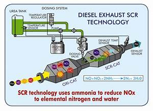 20 Facts About Def  Diesel Exhaust Fluid