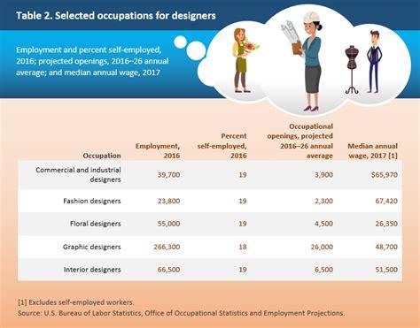 careers  people   creative career outlook