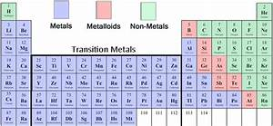 How Do You Determine If An Element Is Metal Nonmetal Or