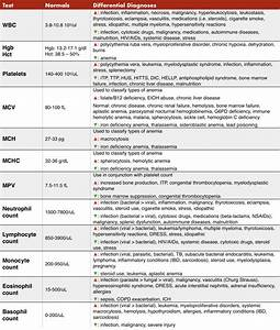 Complete Blood Count  Cbc  Components And Interpretation Guide   Foamed