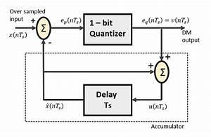 Digital Communication - Delta Modulation