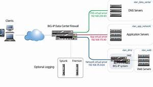 Data Center Firewall  Big