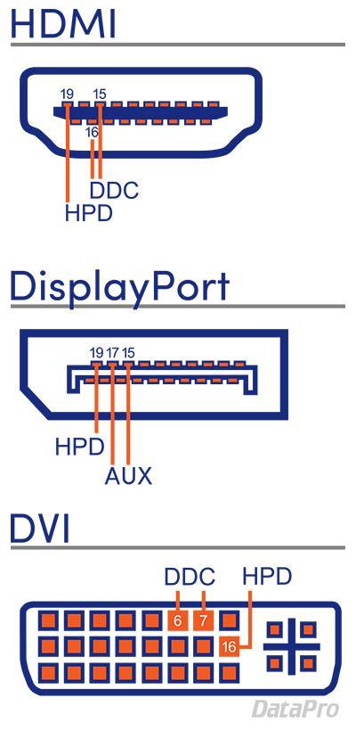 hot plug detection ddc  edid