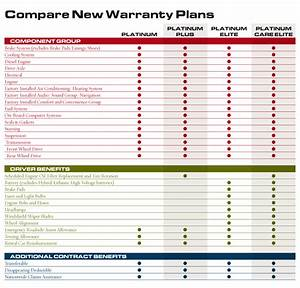 Luxury Car Comparison Chart New Car Warranty Comparison Mpp Mechanical Protection Plan