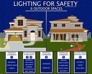 Outdoor Security Lighting Tips To Protect Your Home U0026 39 S