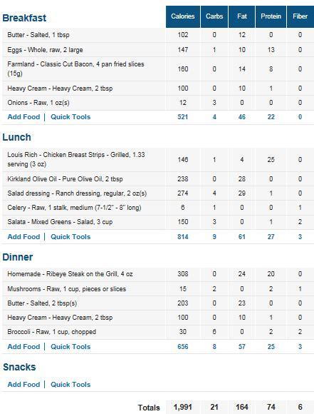 ketogenic diet menu examples
