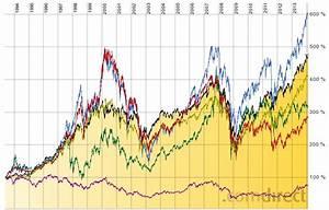 Rendite Pro Jahr Berechnen : langj hrig hohe renditen am aktienmarkt einfahren ~ Themetempest.com Abrechnung