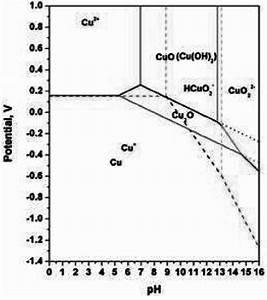 Pourbaix Diagram Of Copper In Cu