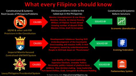 What Every Filipino Should Know
