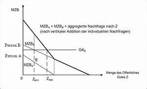 Aggregierte Nachfrage Berechnen : theorie des marktversagens mitschrift lernskript seite 3 ~ Themetempest.com Abrechnung
