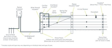 electric fence circuit diagram the wiring diagram