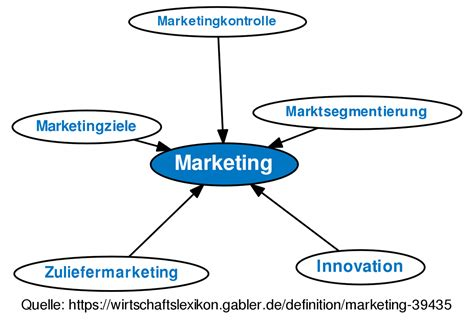 Explain Marketing by Marketing Definition Gabler Wirtschaftslexikon