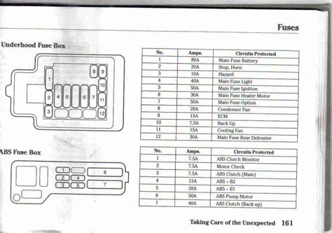 94 Honda Civic Fuse Panel Diagram by 94 Civic Fuse Panel Diagram Wiring Diagram And Schematic