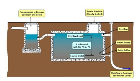 best water tank do i need a retention or detention water tank