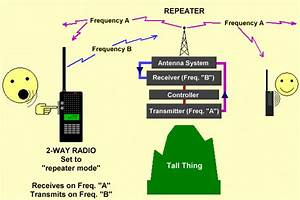 Repeater Station Defined