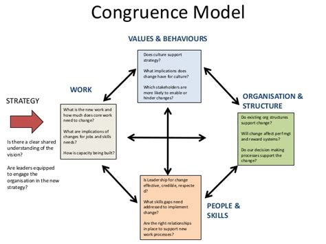 the congruence model overview