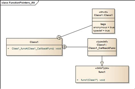 C Typedef Of Template by Uml Representation For C C Function Pointers Stack