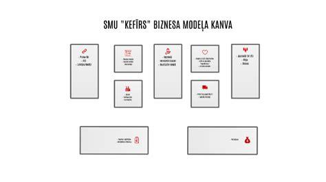 Biznesa modeļa kanva by Laura Romanova