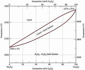 Phase Diagram Of Al 2 O 3  U2013cr 2 O 3 System  3