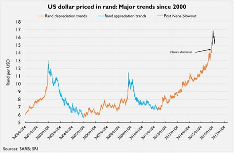 rand exchange rate rand dollar exchange rate history