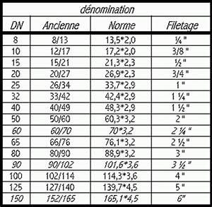 Dimension Raccord Plomberie : tableau correspondance raccord plomberie ~ Melissatoandfro.com Idées de Décoration