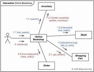 Use Case Diagram And Activity Diagram